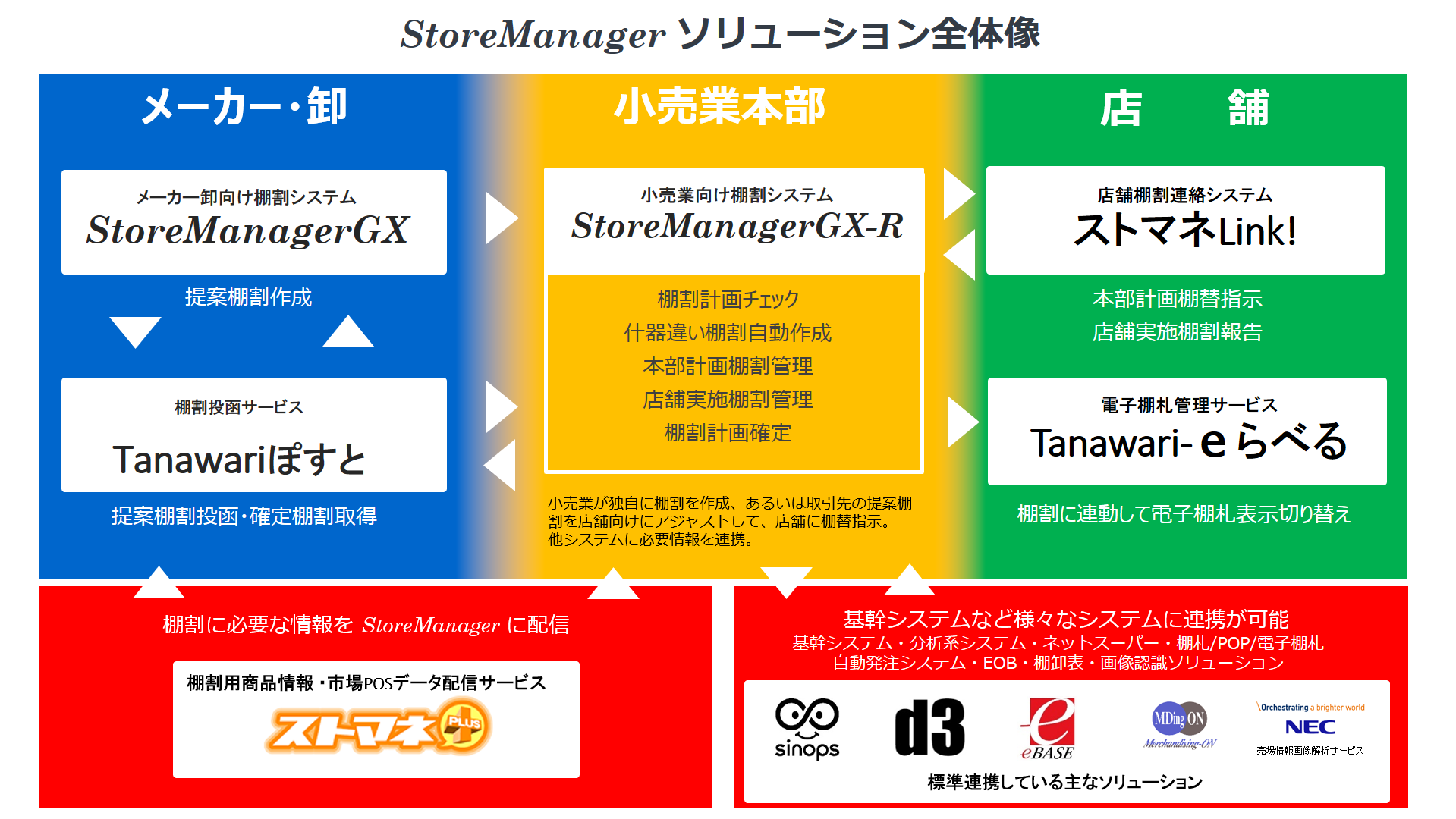 StoreManager_Solutions